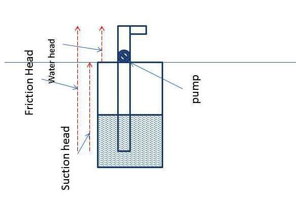 calculation of total water head pressure on a pump