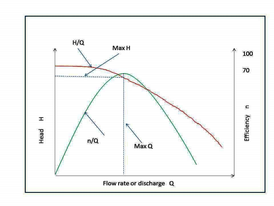 choose a pump motor based on flow required