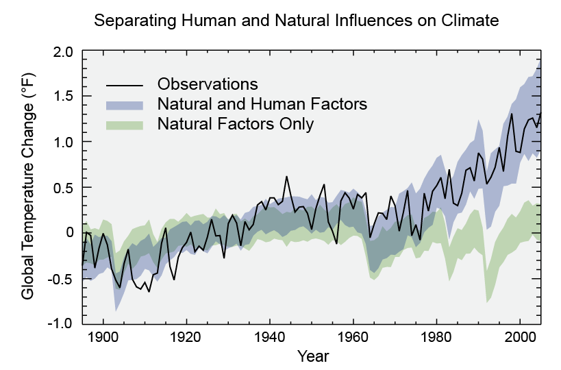 Model by US EPA to differentiate between influnces on global temp rise